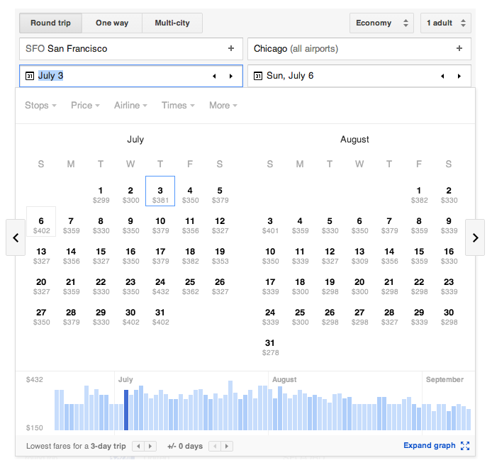 Google Flights Low Fare Graph